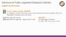 Estrutura do Poder Legislativo - Teoria