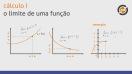 Funções Clássicas e Limite de uma Função - Teoria