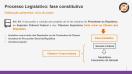 Processo Legislativo - fase constitutiva e fase complementar - Teoria