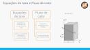 Transferência de calor por condução - Lei de Fourier - Teoria